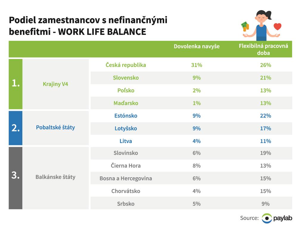 profesia_blob_benefity_worklife_balance