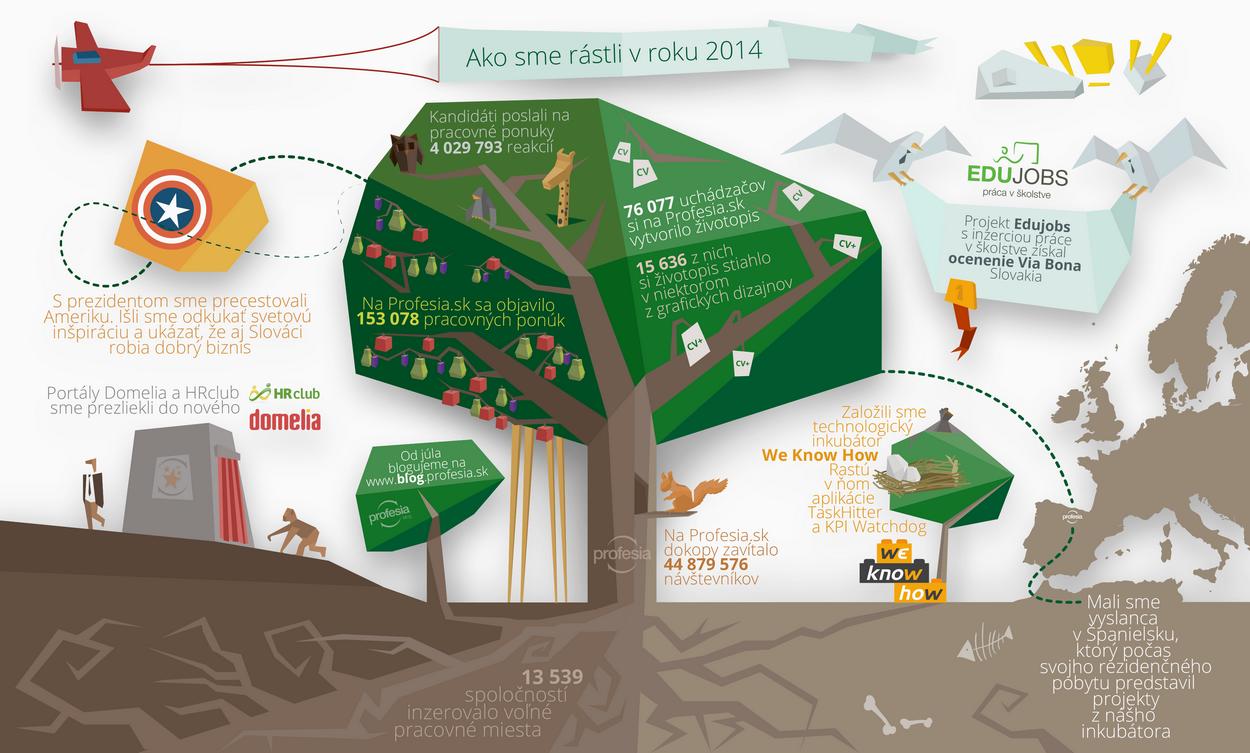 Profesia 2014 infografika štatistika