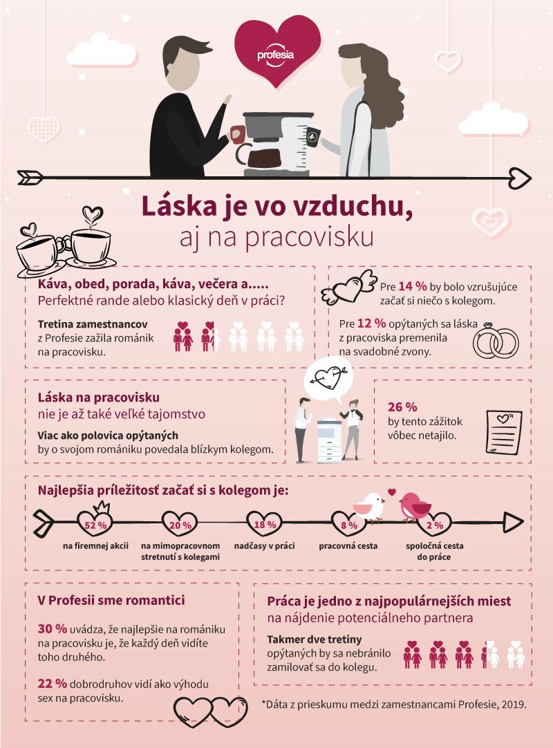 infografika Profesia