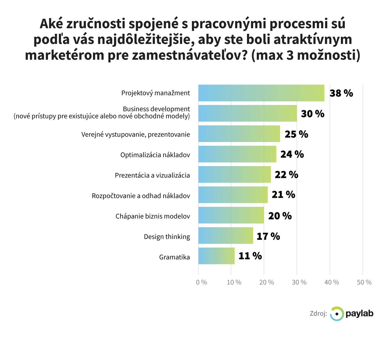 pracovne procesy marketing
