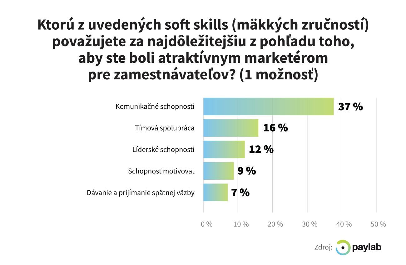 soft skills marketing