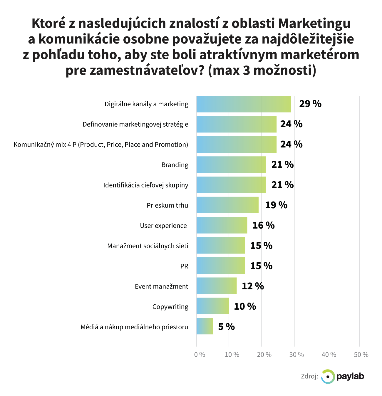 specificke oblasti marketingu