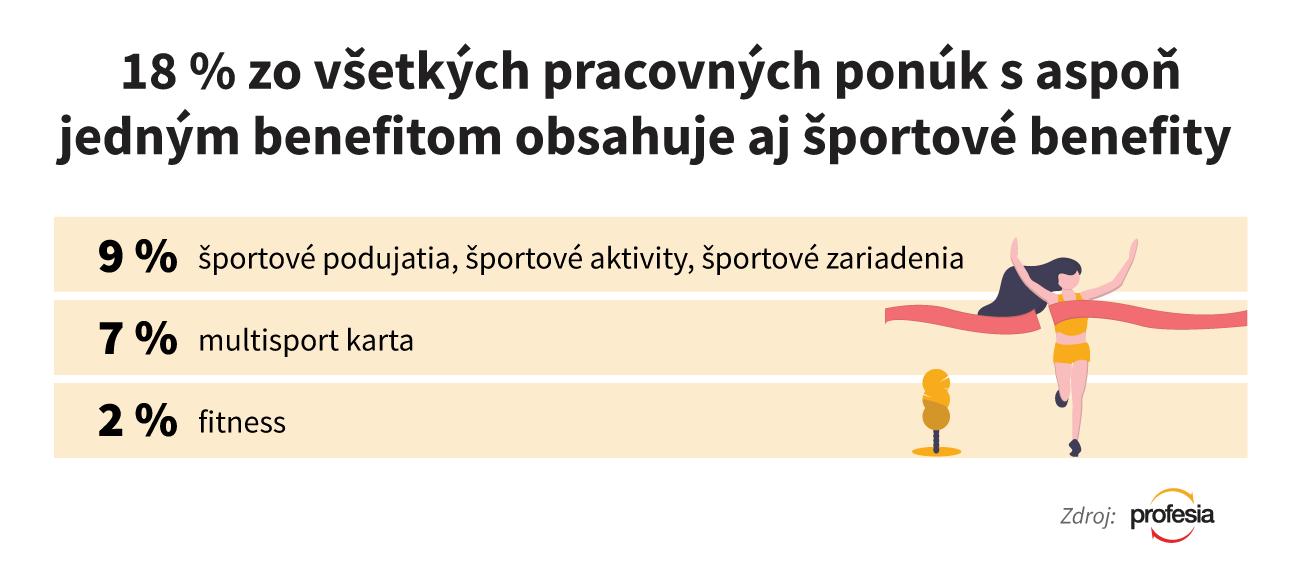 športové benefity